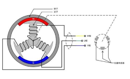 我爱方案网高性能BLDC无刷直流电机,负载控制稳定、换向辨别准确