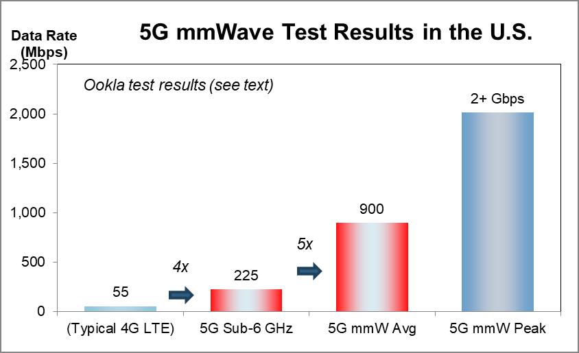 SA:测试显示5G毫米波巨大潜力 高通在相关芯片开发处领先地位