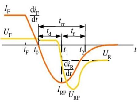 导通反向截止及控制放大信号