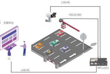 工业级嵌入式主控机MPC1812系列产品在智慧停车场的应用