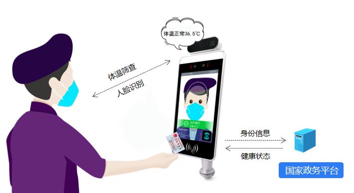 人脸识别测温新增功能,刷身份证同步验健康码!