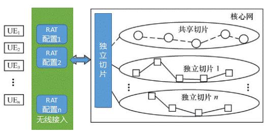 5G关键技术:网络切片