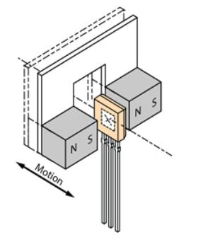 干簧管与霍尔器件位置和方向的合理设计