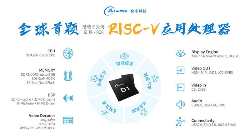 全志科技發布首顆RISC-V應用處理器