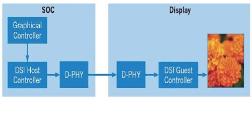 桥接IC——适用于任何设备的图像和视频传输转换器