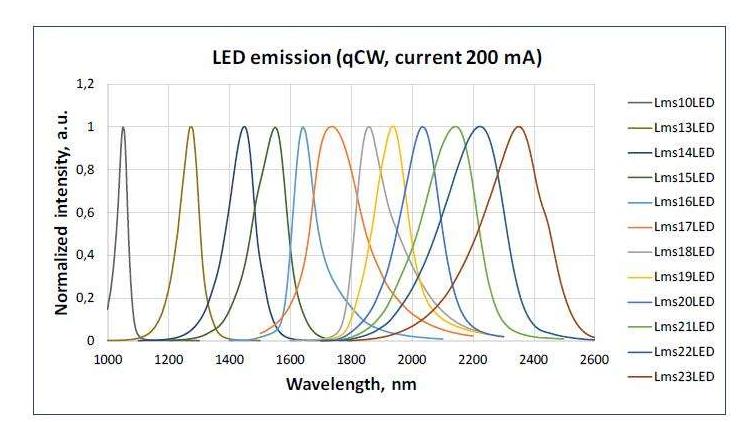led发光管分类及简述特点