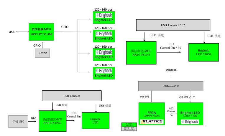 大联大推出基于Brightek ICLed系列之氛围灯应用解决方案