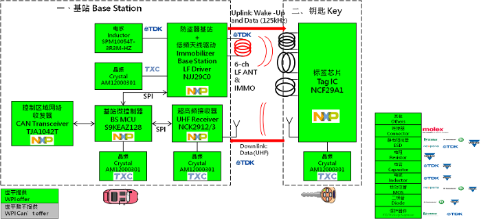 大联大世平推出基于NXP产品的跳频无钥匙车辆门禁系统解决方案的方案块图.png