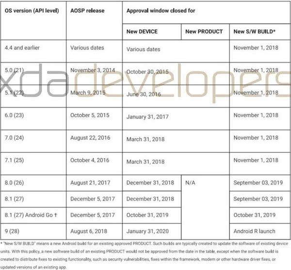 谷歌强行推新政:叫停第三方手势,明年1月后不再批准安卓9.0新机-芯智讯