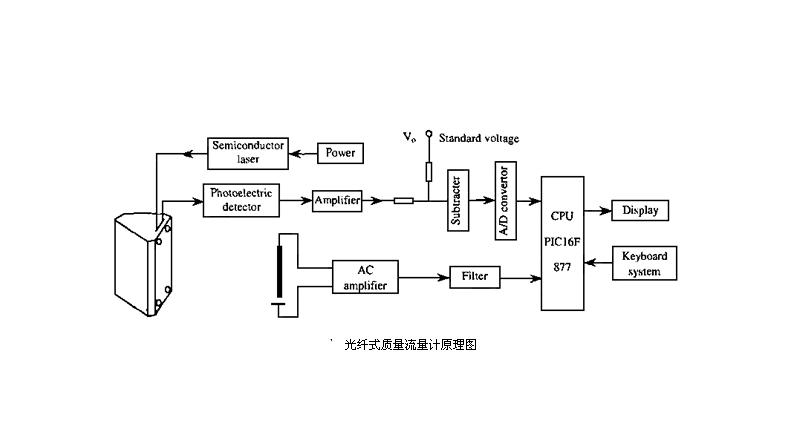 光纤转换器的原理及光纤转换器的分类