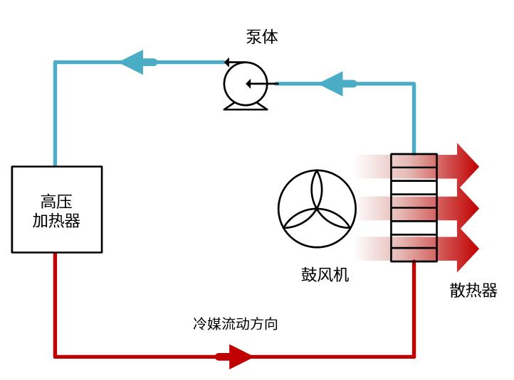 电动汽车中高压加热器的工作模式.png