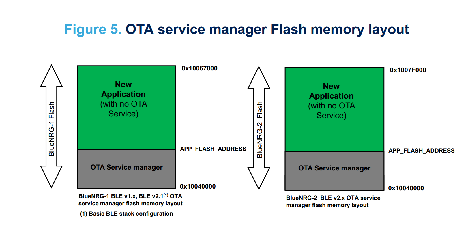 BLE_OTA_ServiceManager and app.png