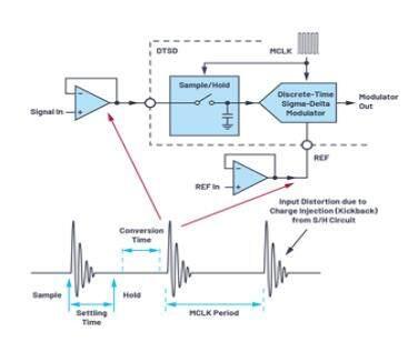 如何构建交流和直流数据采集信号链?