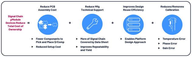 【技術分享】μModule數據采集解決方案可減輕各種精密應用的工程設計挑戰