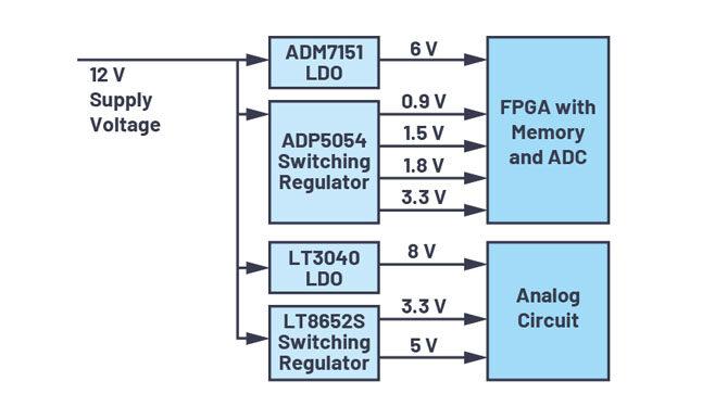 【 技術干貨】 可靠的上電和關斷時序