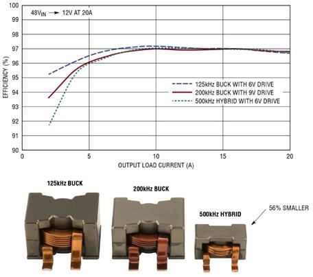 【技術分享】72V 混合式 DC/DC 方案使中間總線轉換器尺寸銳減 50%