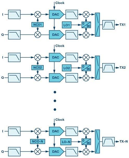【技術分享】射頻收發器在數字波束合成相控陣中實現強制雜散去相關性