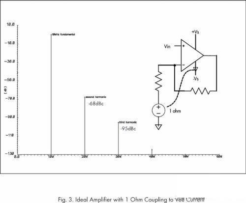 如何避免印刷线路板PCB设计的失真影响